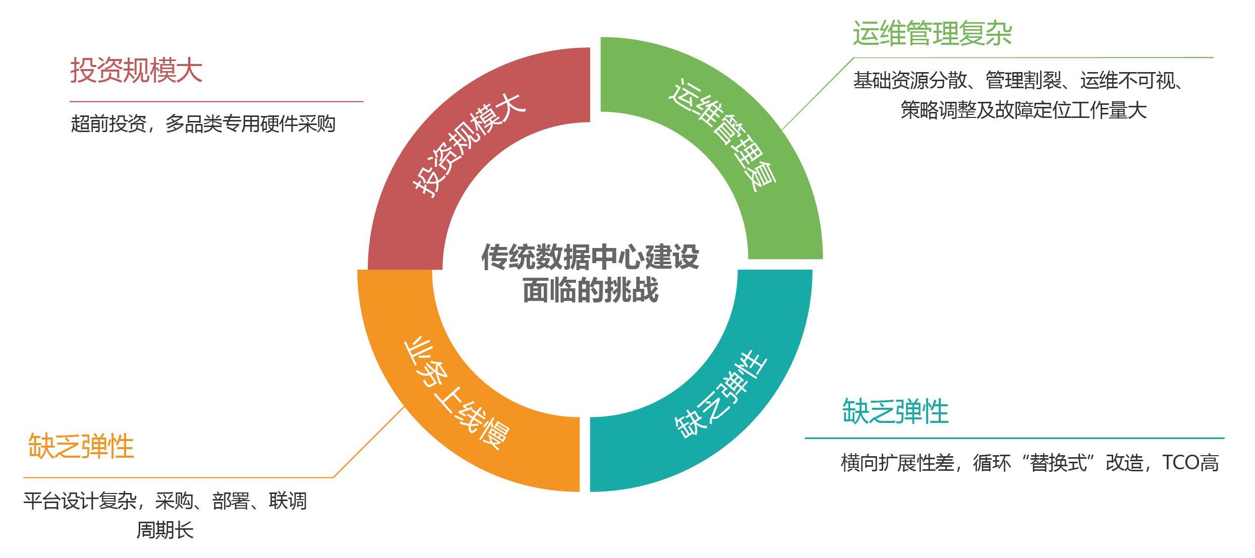 混合云具有很大的优势!混合云私有云优势在哪里-深圳市互联时空科技有限公司