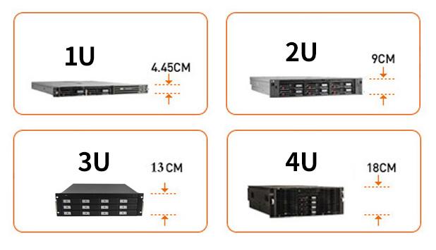 服务器规格1U、2U、4U、42U尺寸你了解吗?在机架式服务器尺寸当中,常见的就是1U服务器、2U服务器、4U服务器,这些服务器的尺寸是:1U=4.445厘米,2U=4.445*2=8.89厘米,4U=4.445*4=17.78厘米。在实际使用当中,1U或者2U服务器是最经常使用的。
