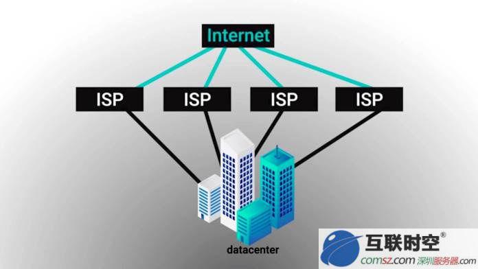 BGP服务器托管机房哪里好,广东BGP线路数据中心机房,使用BGP线路的服务器只有一个IP,网络中的骨干路由会根据路由路数和其他技术指标来判断用户的最佳访问路径,从而引导用户到最快的访问路线上.实现真正的单IP高速访问。互联时空