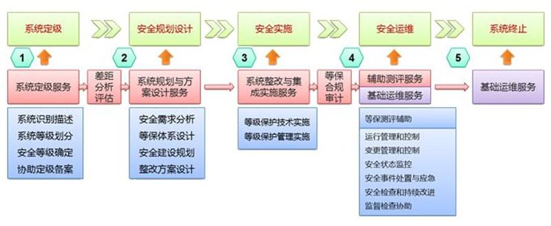 网络安全法中关于等级保护是怎么规定的?-深圳市互联时空科技有限公司