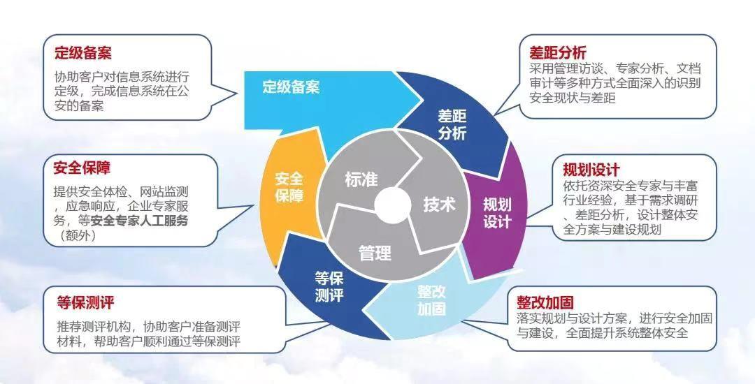 互联时空谈在线教育app等级等保安全评测服务的重要性-深圳等保服务中心